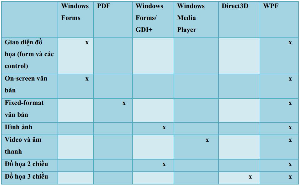tính năng nổi trội của WPF