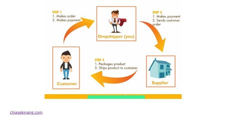 ví dụ mô hình dropshipping