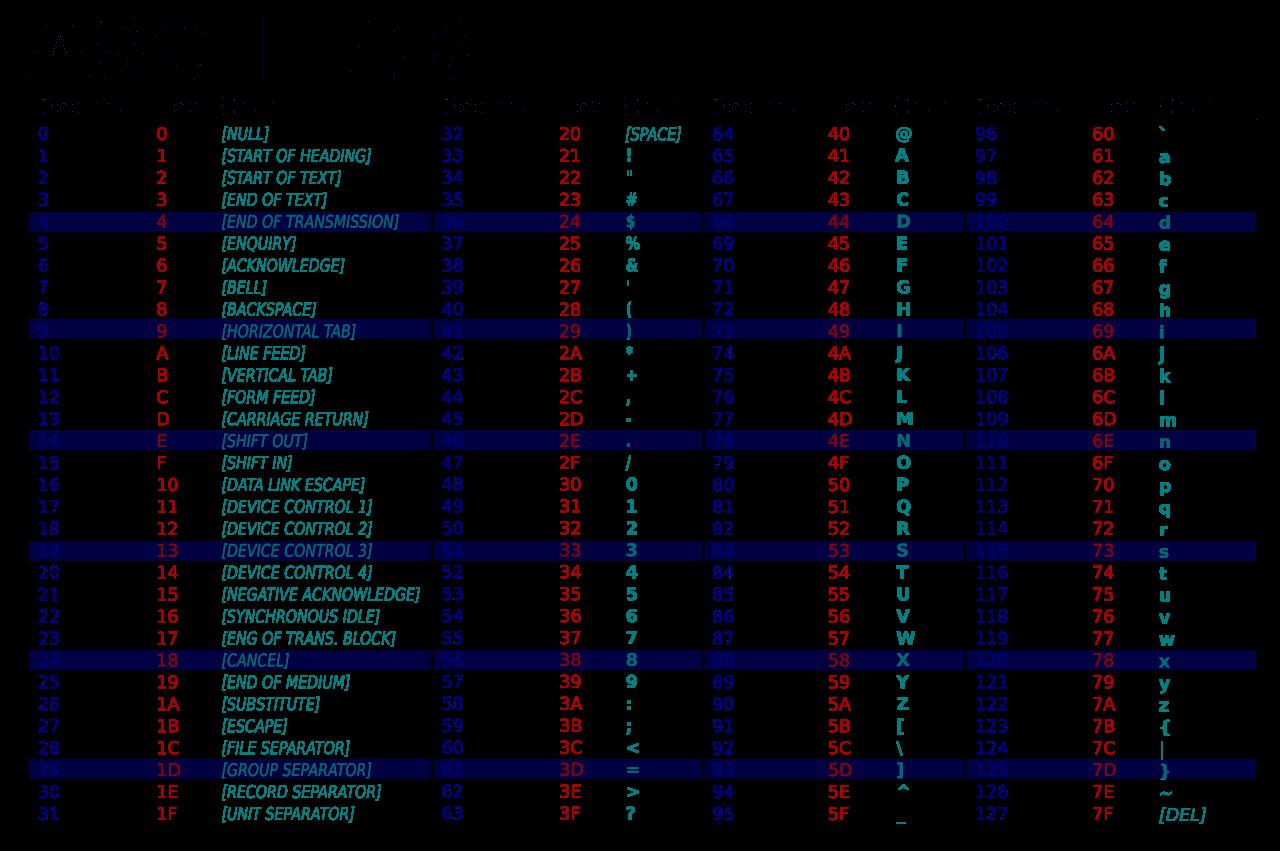 bảng mã ascii table