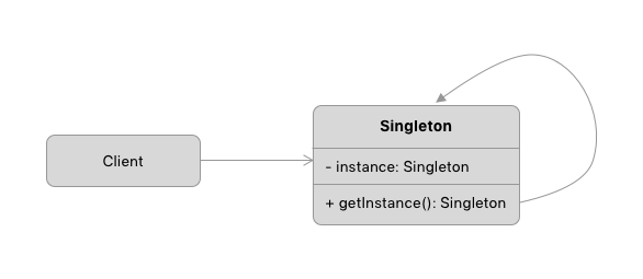 cấu trúc singleton