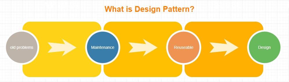 Design pattern có tác dụng gì