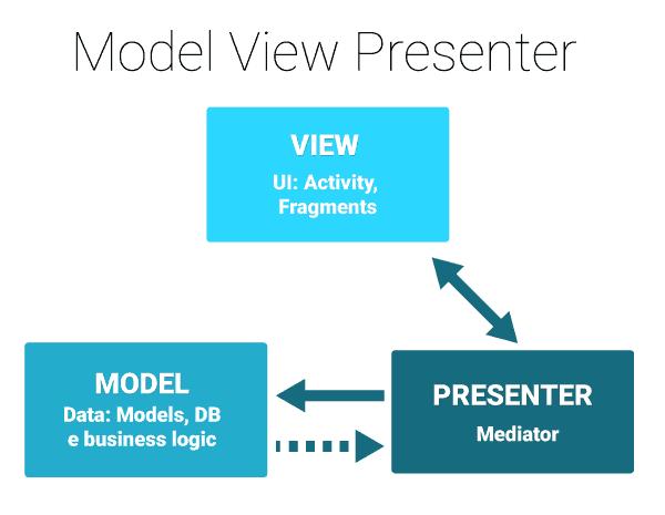 mô hình lập trình mvp