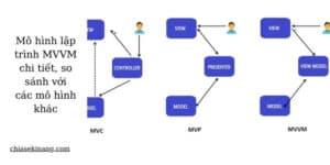 Tìm hiểu mô hình lập trình MVVM chi tiết, so sánh với các mô hình kh�