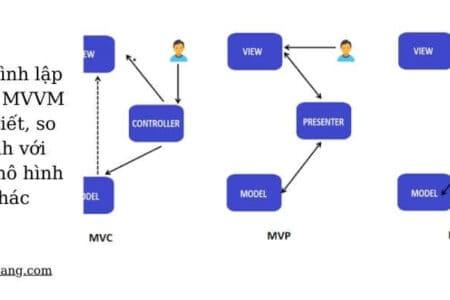 mô hình mvvm lập trình