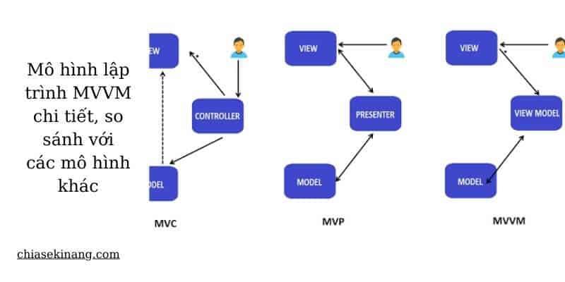 Tìm hiểu mô hình lập trình MVVM chi tiết, so sánh với các mô hình khác