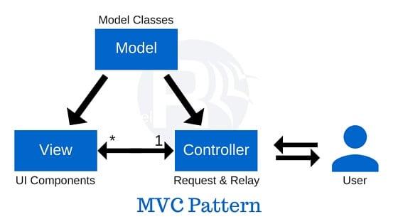 mô hình mvc cho lập trình