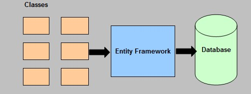 Code First entity framework