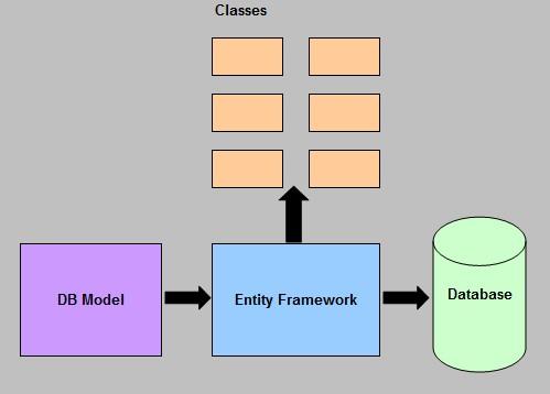 Model First entity framework