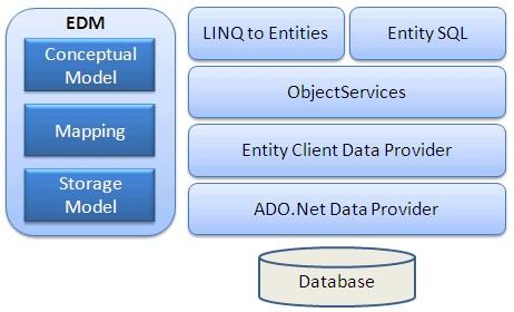 cấu trúc entity framework