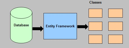 Database First entity framework