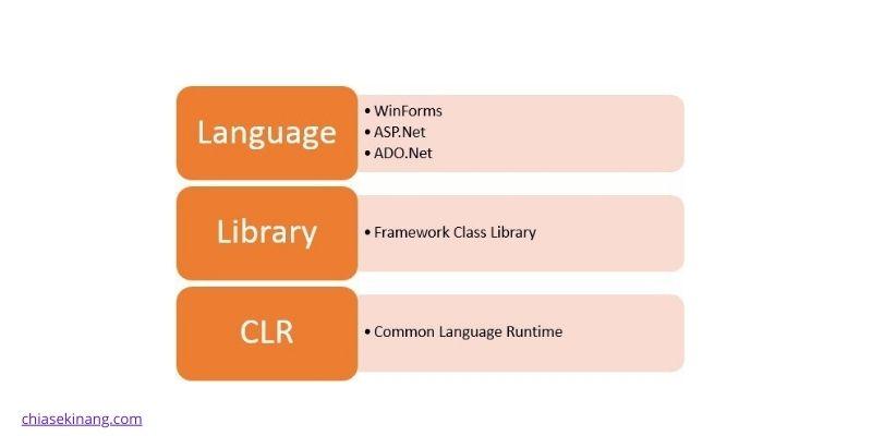 kiến trúc .net framework