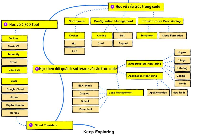 Lộ trình học để làm DevOps Engineers