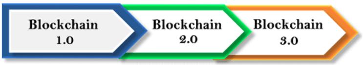 phiên bản của công nghệ Blockchain