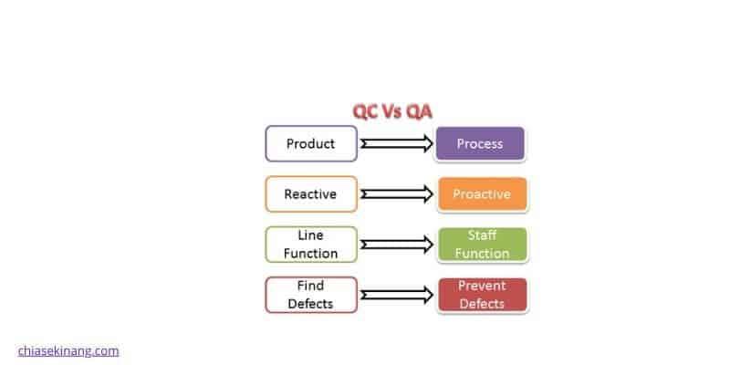 sự khác nhau giữa QA và QC