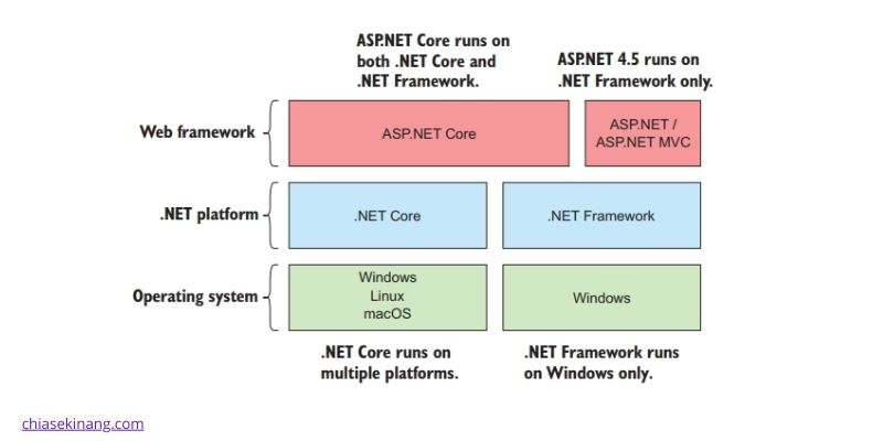 cấu trúc .net core