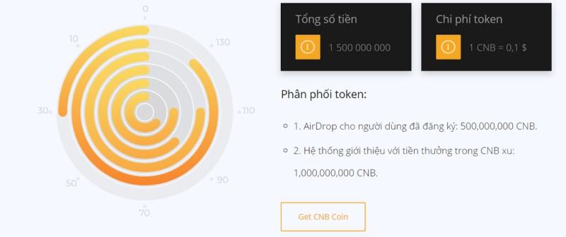 cnb coin sàn coinsbit