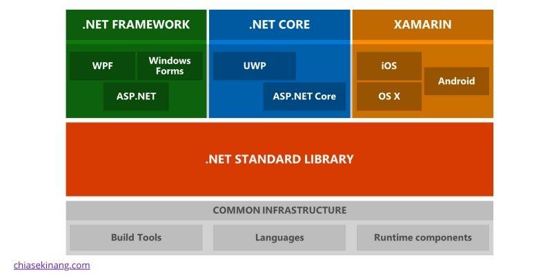 lịch sử ra đời .net core