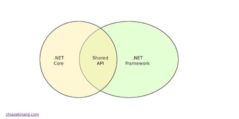 .net core và .net framework