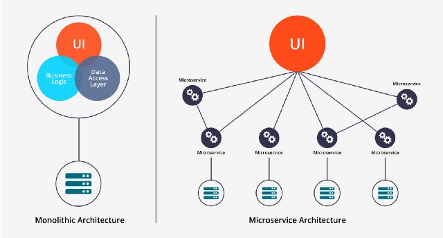 Microservices va monolithic