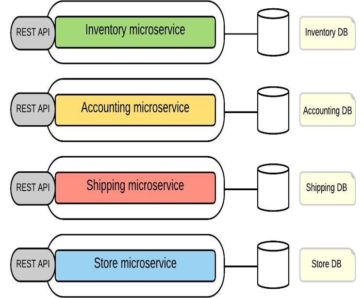 kiến trúc của microservices