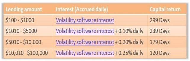 lending amount bitconnect