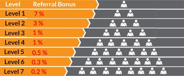 referral bonus bitconnect