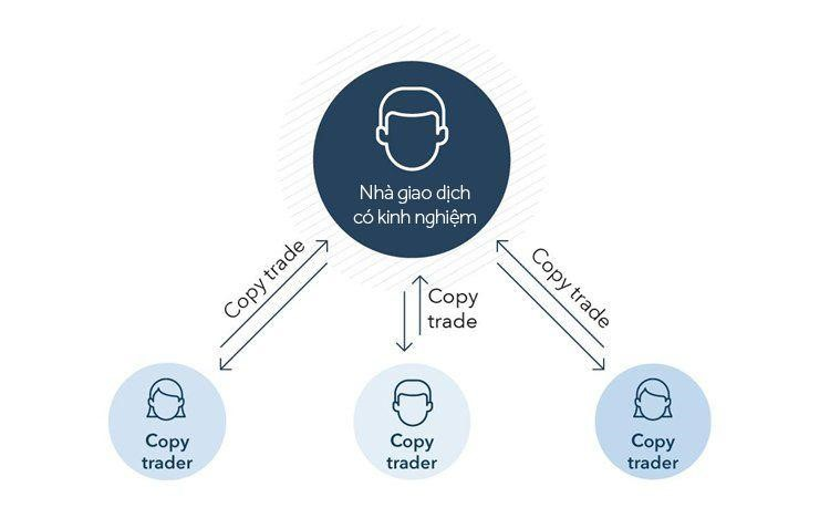copy trading trong giao dịch