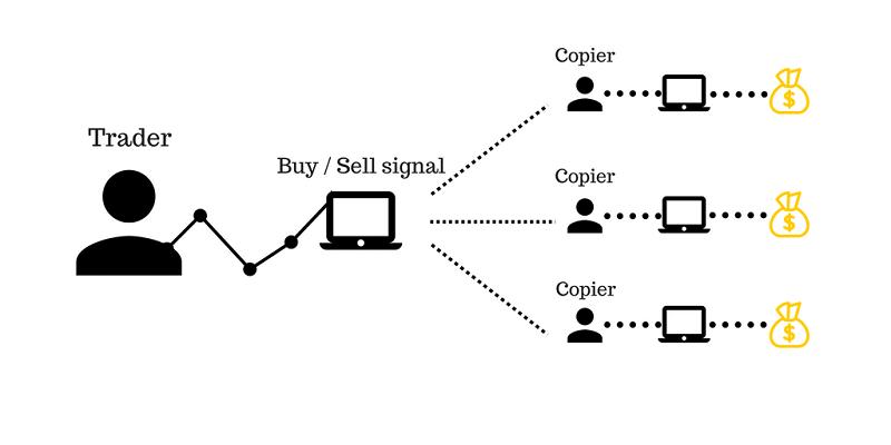 hoạt động của copy trading