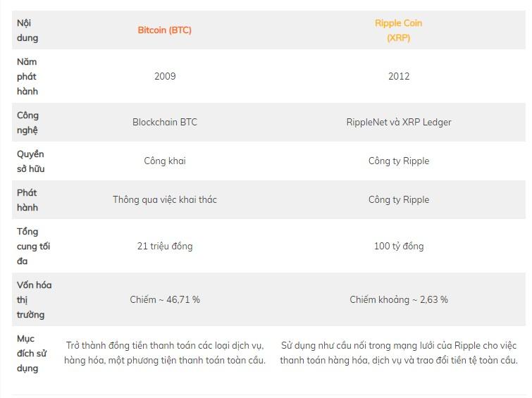 sự khác nhau giữa xrp và bitcoin