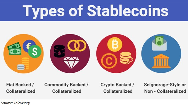 Các loại Stablecoin trên thị trường
