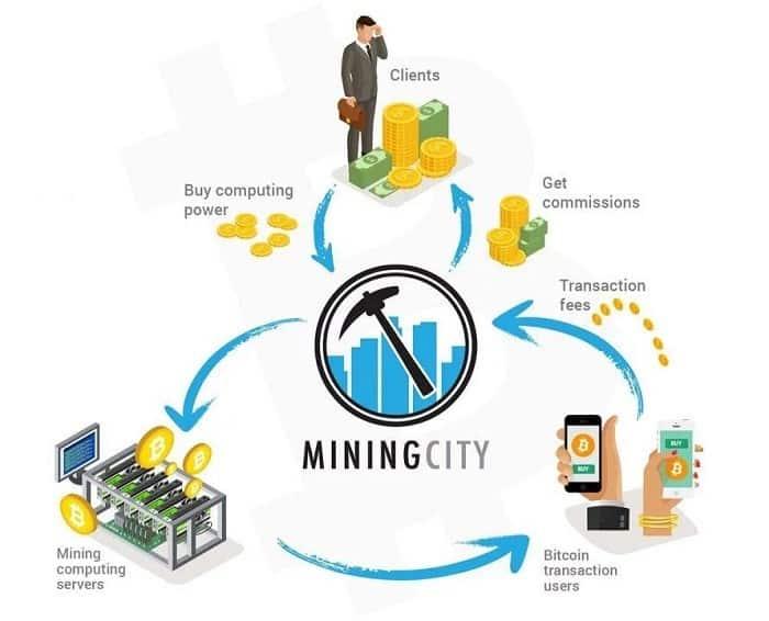 cách thức hoạt động của Mining City
