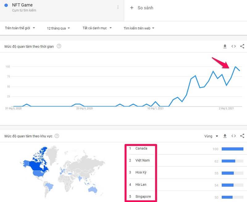 google trend nft game