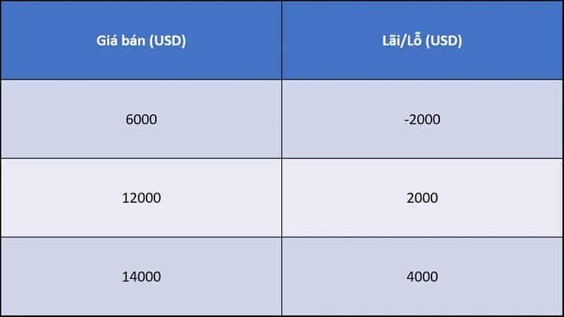 mức giá theo dca